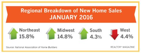 buyers-are-drawn-to-new-homes