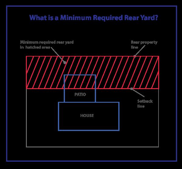 Minimum-Rear-Yard-Graphic