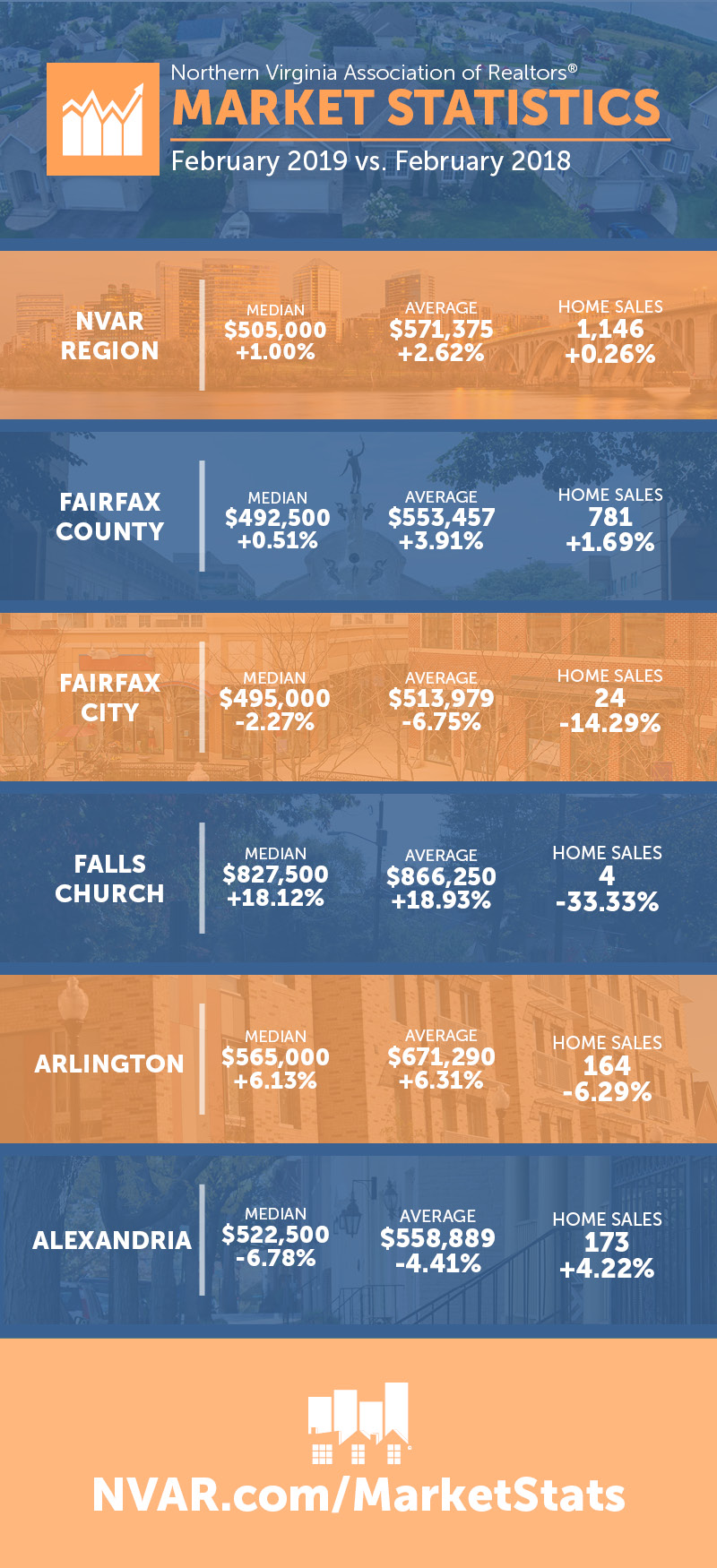 February market stats infographic