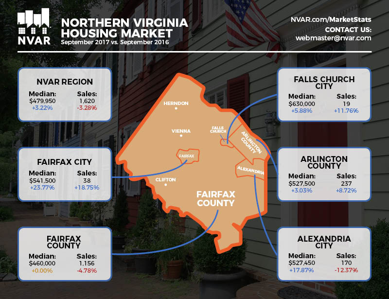 Northern Virginia Housing Market Update