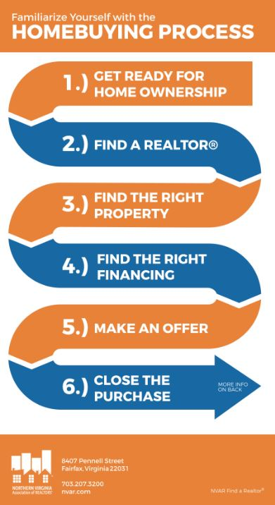 home buying process the homebuying process 10936