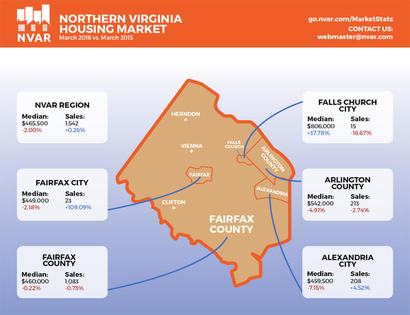 Market statistics march 2016 for How much to build a house in northern virginia