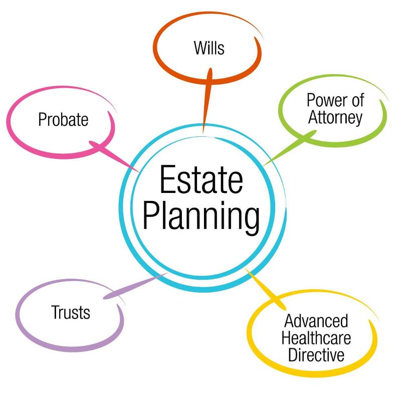 Estate Planning: Why Do I Need Estate Planning?